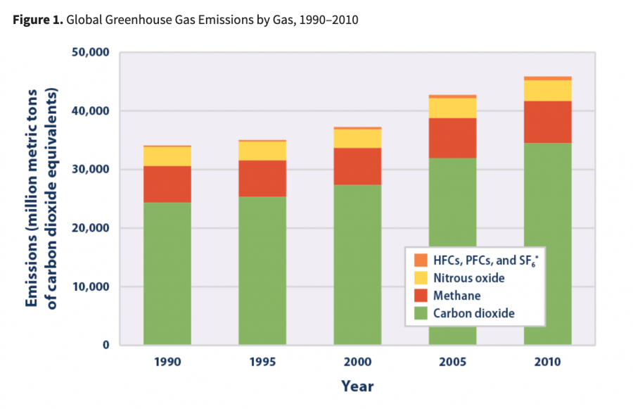 Greenhouse+gas+emissions+have+risen+steadily.+The+blame+for+this+issue%2C+argues+Lisa+Haberly%2C+should+be+shifted+from+individuals+to+the+companies+who+produce+the+majority+of+these+emissions.